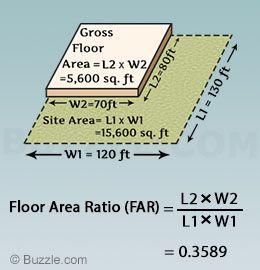 Formula to calculate floor area ratio
