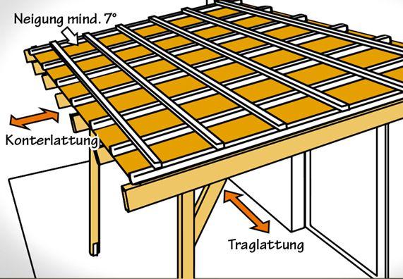 Dach decken mit Wellplatten Schritt für Schritt