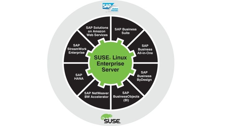 SuSE presenta SuSE Linux Enterprise Server 12 for SAP Applications | SuSE has SuSE Linux Enterprise Server 12 for SAP Applications | #Linux #SuSE #Linux #Enterprise #Server #SAP