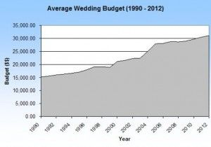 The Cost of Weddings – Yours and Everyone Else's!