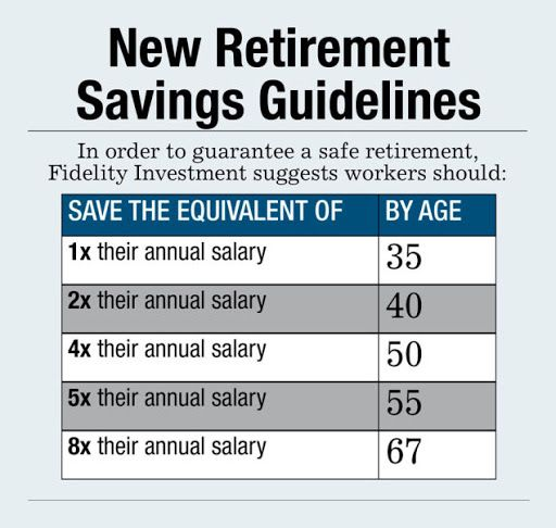 Best 25+ Retirement budget ideas on Pinterest Retirement - retirement and savings calculator