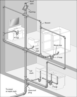 this diagram of a typical dwv system is called a plumbing ... piping layout meaning