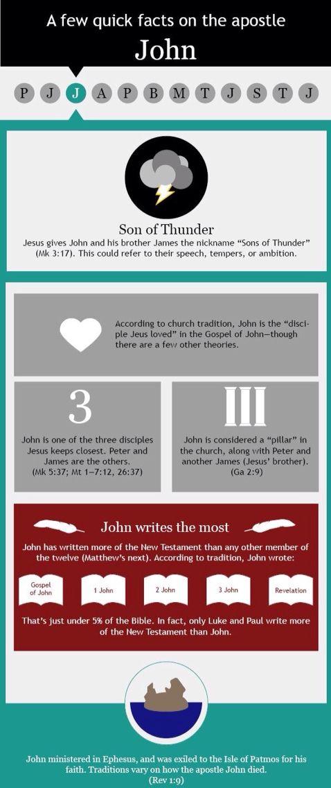 John, the disciple