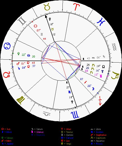 Best 25+ Free birth chart ideas on Pinterest Free astrology - birth chart template