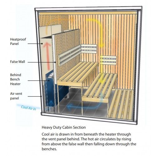 Behind the bench sauna heater - Section thru cabin - HD4050 Heavy Duty Commercial Sauna Cabin with 12kw Behind Bench Heater 3111 x 2616 x 2220mm Bathers 12- 14 - Sauna