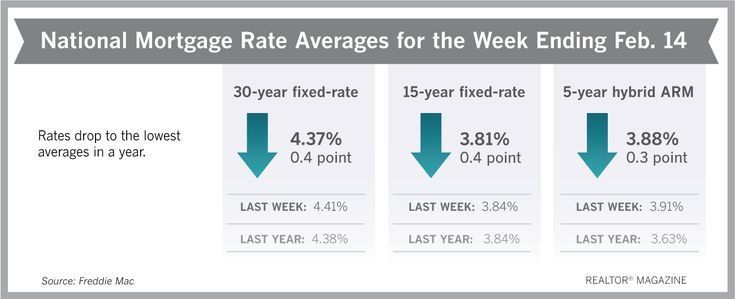 Mortgage Rates For 30 15 Arm Full Information At Www Freddiemac Co Mortgage I Mortgage Information Lowest Mortgage Rates Mortgage Rates Fixed Rate Mortgage