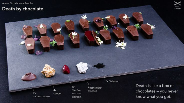 Data Cuisine |   Death by Chocolate