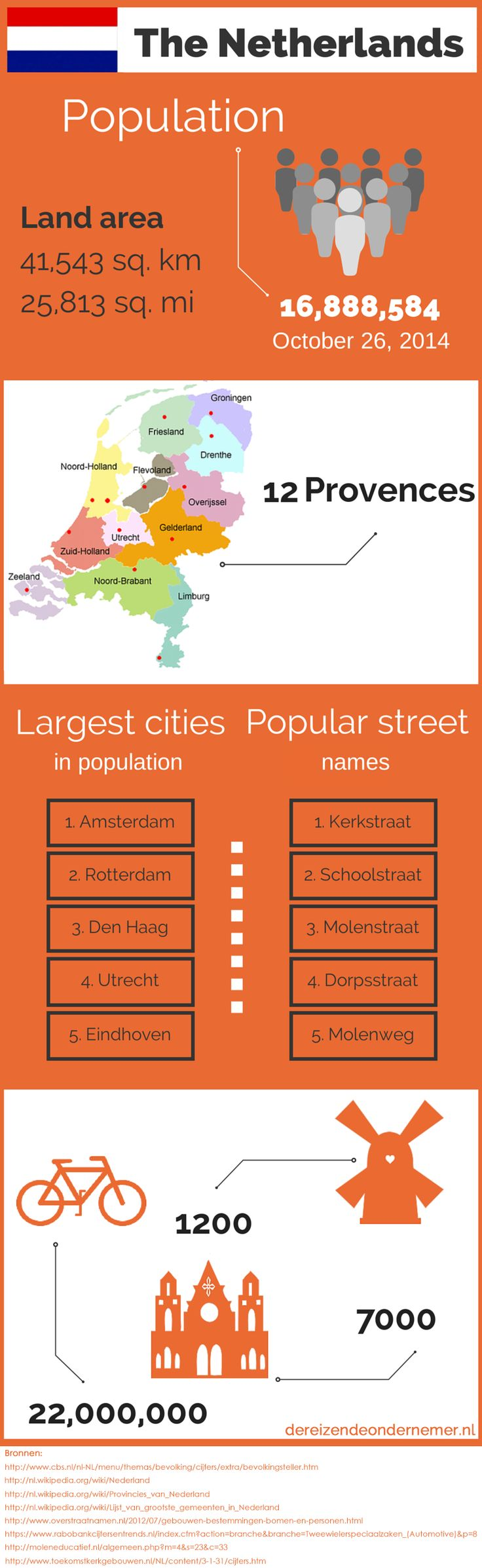 Infographic about the Netherlands....Dutch page - De reizende ondernemer