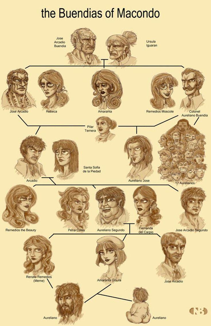 Resultado de imagen para arbol genealogico de los buendia
