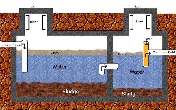 سپتیک تانک شرکت مهندسی فرآب صنعت Septic Tank Wastewater Treatment Industrial Companies