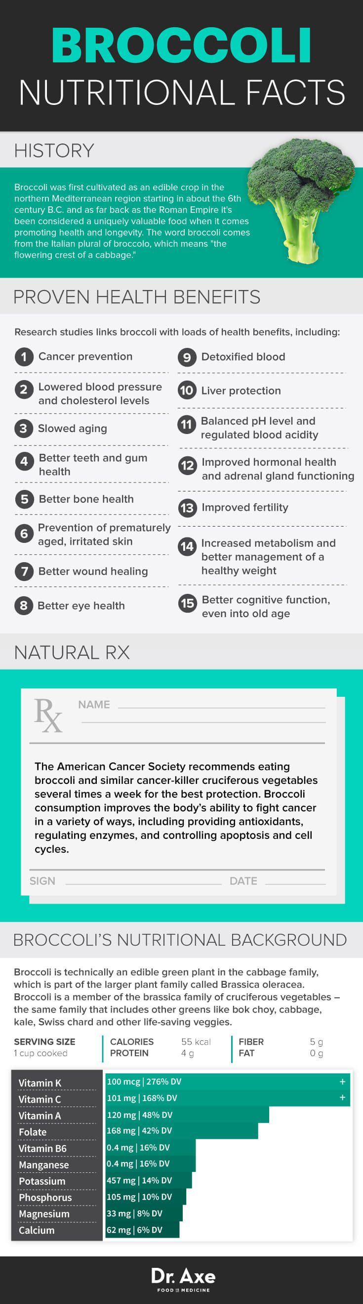 Broccoli nutrition helps your body battle cancer, osteoporosis and weight gain, among other things.