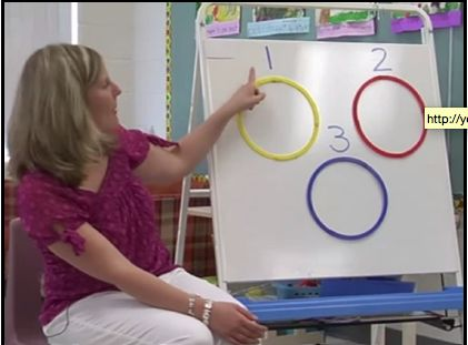 In this YouTube video, How Many Beats: Clapping Out Students' Names, students clap out the number of beats/syllables in their name to develop phonemic awareness. After they clap the beats, the teacher asks them how many they have heard and they place their name in the corresponding circle that indicates the number of beats in their name. This is an engaging and meaningful way for students to practice learning individual sounds in relevant words to them.