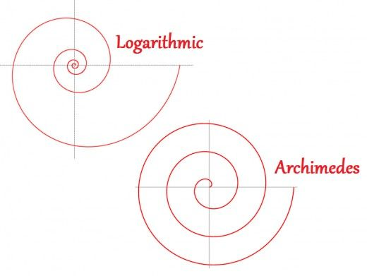 How to Find the Area and Arc Length of a Logarithmic Spiral