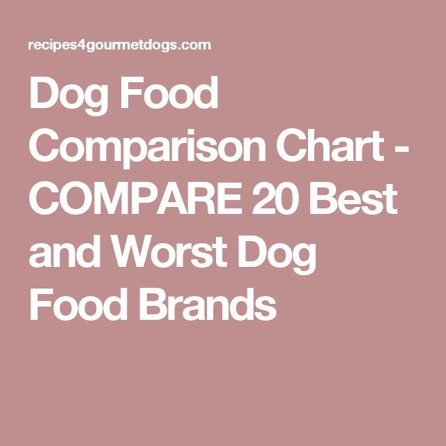 Dog Food That Compares To Orijen
