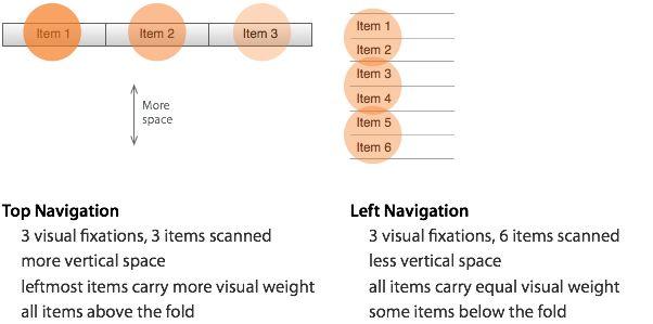 Top Navigation vs Left Navigation: Which Works Better?
