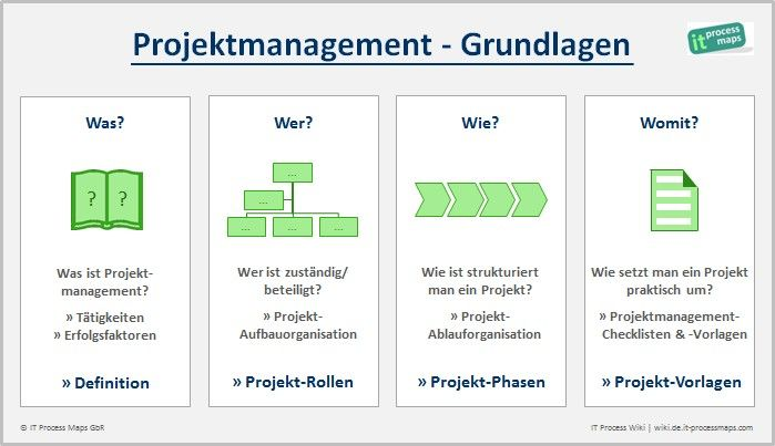 Projekt-Management Grundlagen: Was ist Projektmanagement - Projektmanagement-Rollen, Projektmanagement -Phasen und Vorlagen.