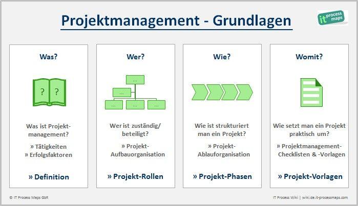Was ist Projektmanagement?  --  Was ist die Definition von Projektmanagement? Wie strukturiert und managt man ein Projekt? Wer ist zuständig oder beteiligt?