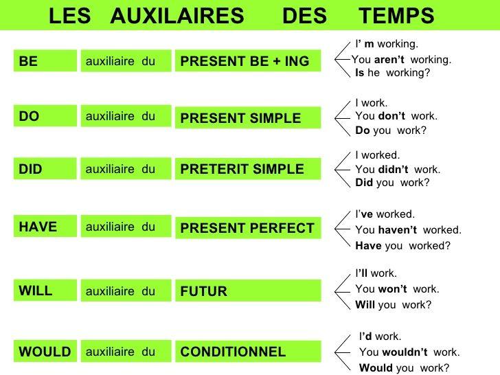 BE   LES  AUXILAIRES  DES  TEMPS  auxiliaire  du PRESENT BE + ING DO auxiliaire  du PRESENT SIMPLE DID auxiliaire  du PRET...