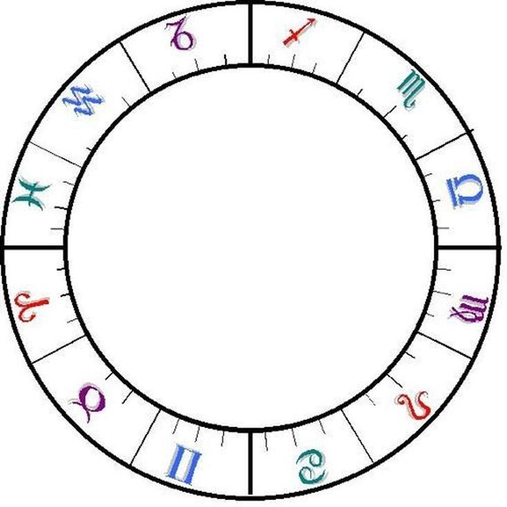 How to calculate your moon phase birth chart astrology