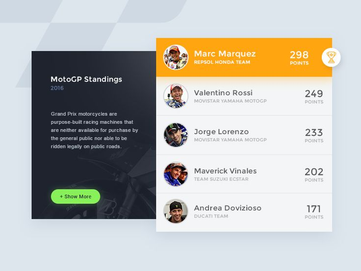 Leaderboard - Daily UI #019 by Aby Abraham
