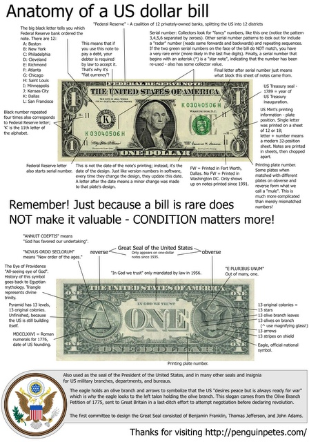 An illustrated infographic about the US $1 bill. I'm an avid coin and currency collector, among my other hobbies.