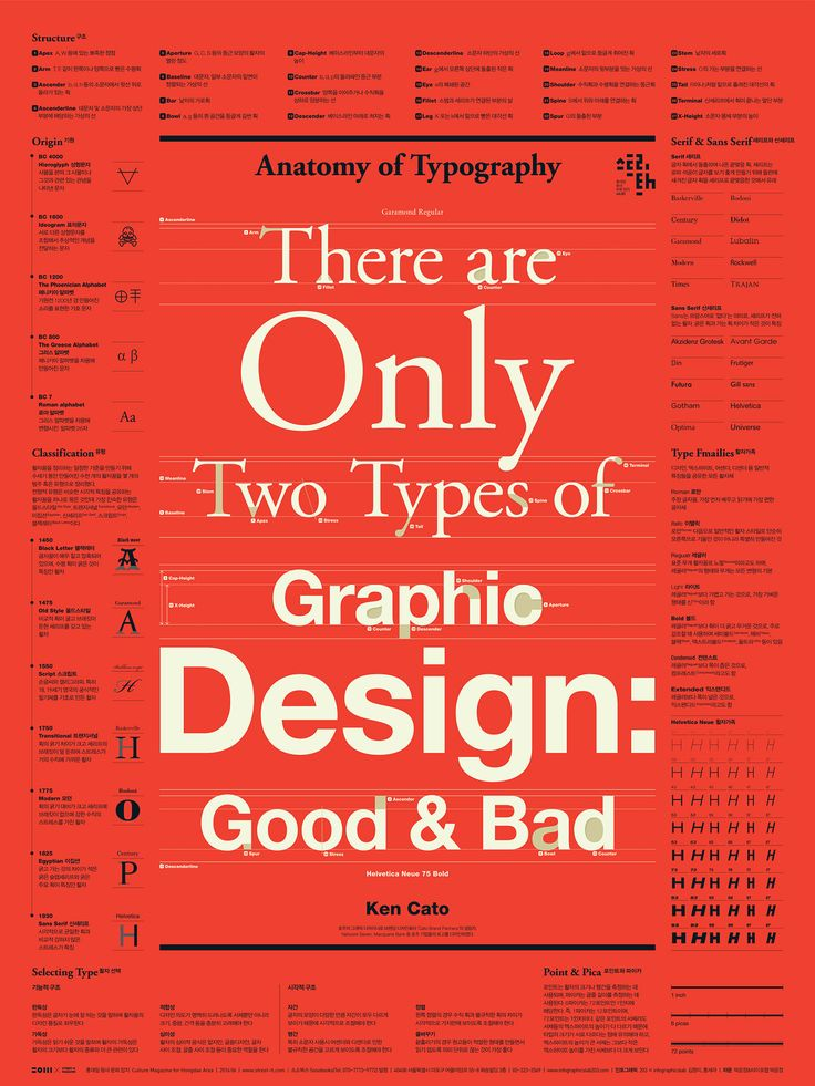 """Check out this @Behance project: """"Typography Infographic Poster"""" https://www.behance.net/gallery/55657707/Typography-Infographic-Poster"""