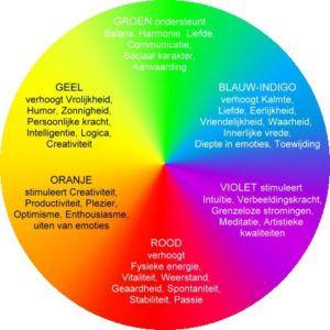 De magie van kleuren   Ik zag vandaag een regenboog en kreeg het idee om eens een stukje over kleurente gaan schrijven. Want waarom kies...