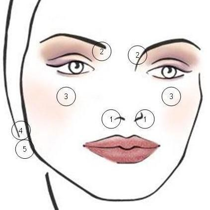 facial massage for congested nose