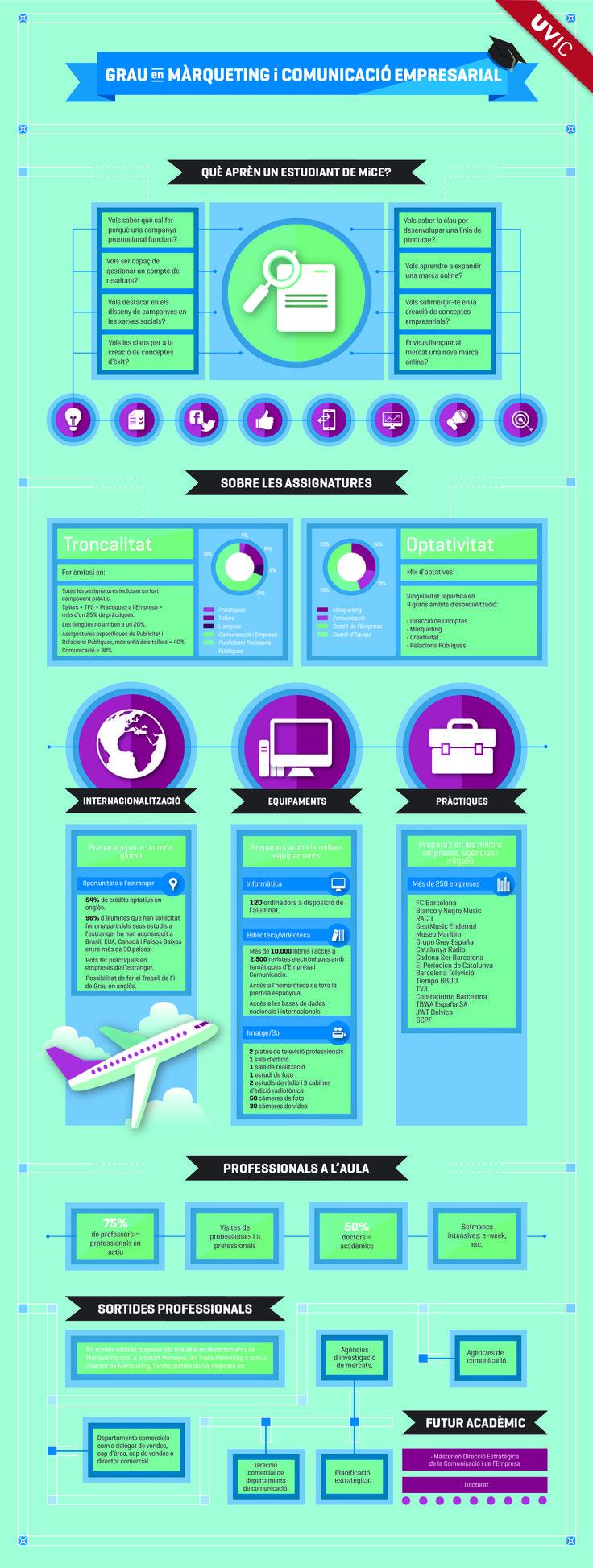 Grau en  Màrqueting i Comunicació Empresarial de la Universitat de Vic. #infografia #grau #màrqueting #marketing #comunicació #empresa #universitatdevic #uviclife