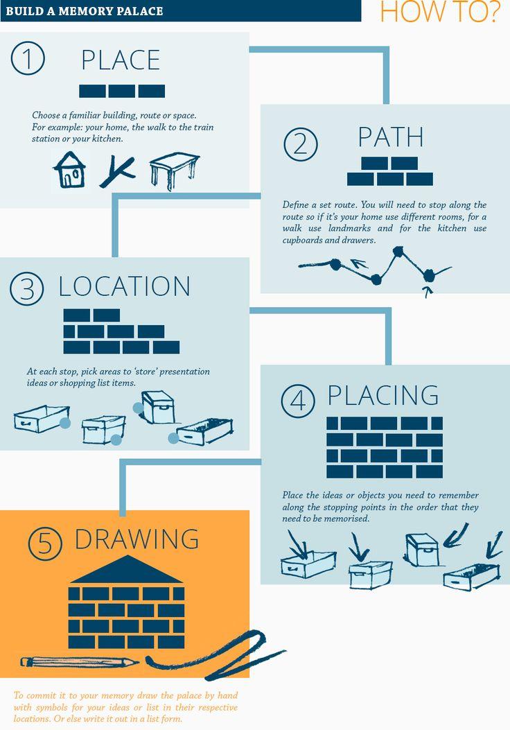 Wie erstelle ich einen Erinnerungspalast – 1) Ort: Wählen Sie ein vertrautes Gebäude, eine Route oder einen Ort …