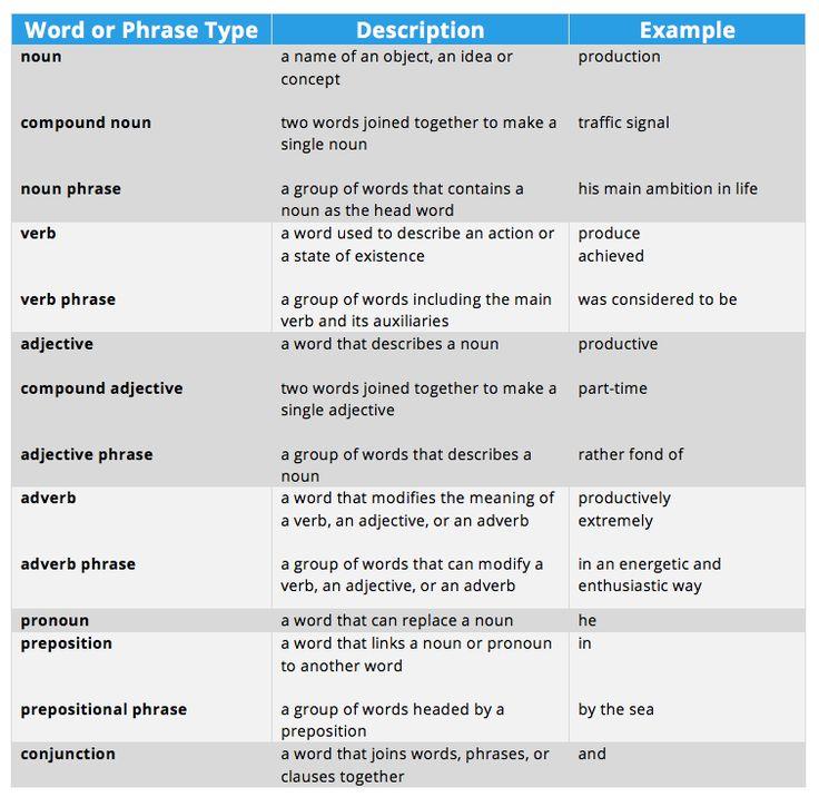 Grammar table - noun a name of an object, an idea or concept eg - descriptive words for a resume