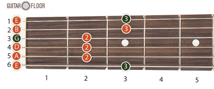 The pentatonic scale is the most used and simple guitar scales and it contains 5 notes (penta = 5).  This post will present only the positions for the G major pentatonic scale. The other corresponding scales (ex. E, F, A, B etc.   #G major pentatonic scale #guitar scale #pentatonic scale