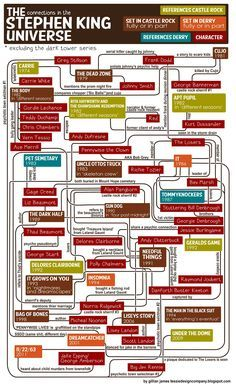 Leaving out The Dark Tower ruins this a little.    Obsessive Stephen King fans can test their obscure character knowledge with the brand new Stephen King Universe Flowchart. Designer Gillian James has created a jumbo-sized infographic showing connections between King characters among his many novels.  Via Jamae Fusilier and Maria Carpenter
