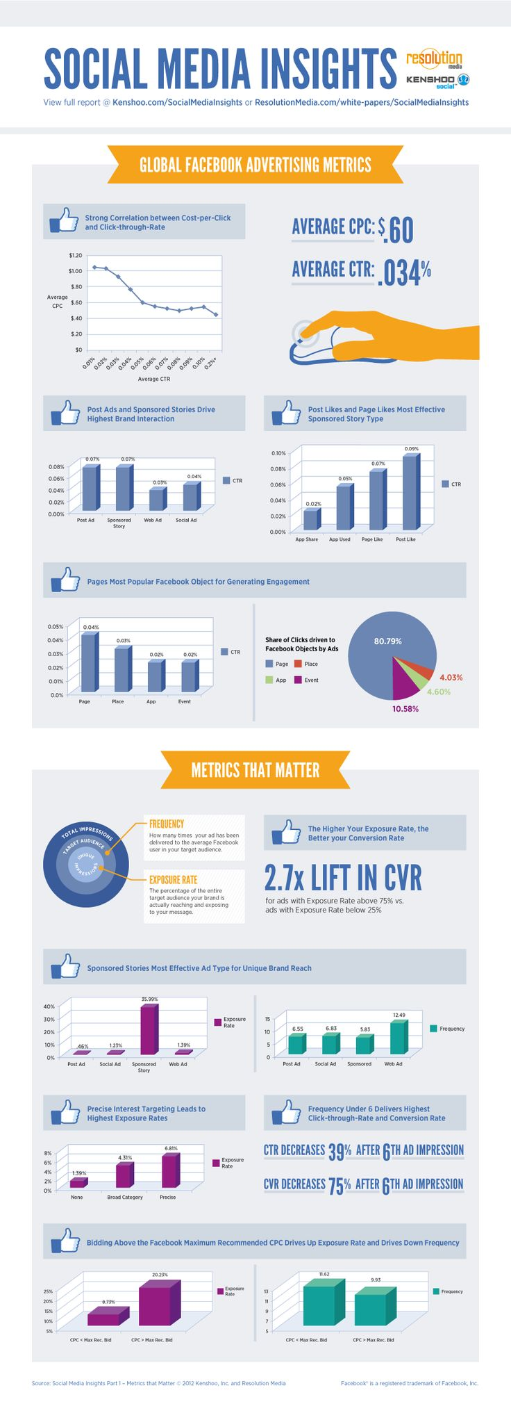 Facebook Advertising Global Statistics - What's a click worth?