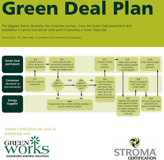 Google Image Result for http://www.greenworks.co.uk/blog/wp-content/uploads/2011/12/Green-Deal-Plan1.jpg