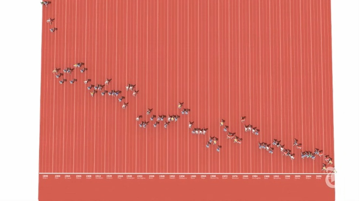 One Race, Every Medalist Ever - Interactive Graphic - NYTimes.com    puts it in perspective just how fast they are....: Comme C Estes, Stuff, Data Visual, Del Nochi, Clean Data, Interactive Graphics, Dynamic Visual, Data Del, Olympics Sprinter