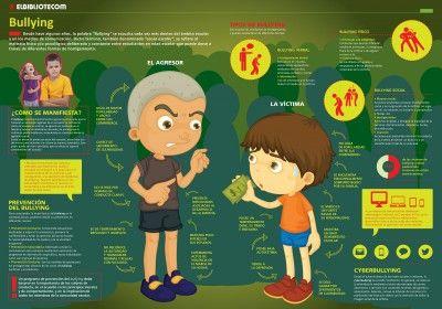 Bullying - Acoso Escolar Infografía