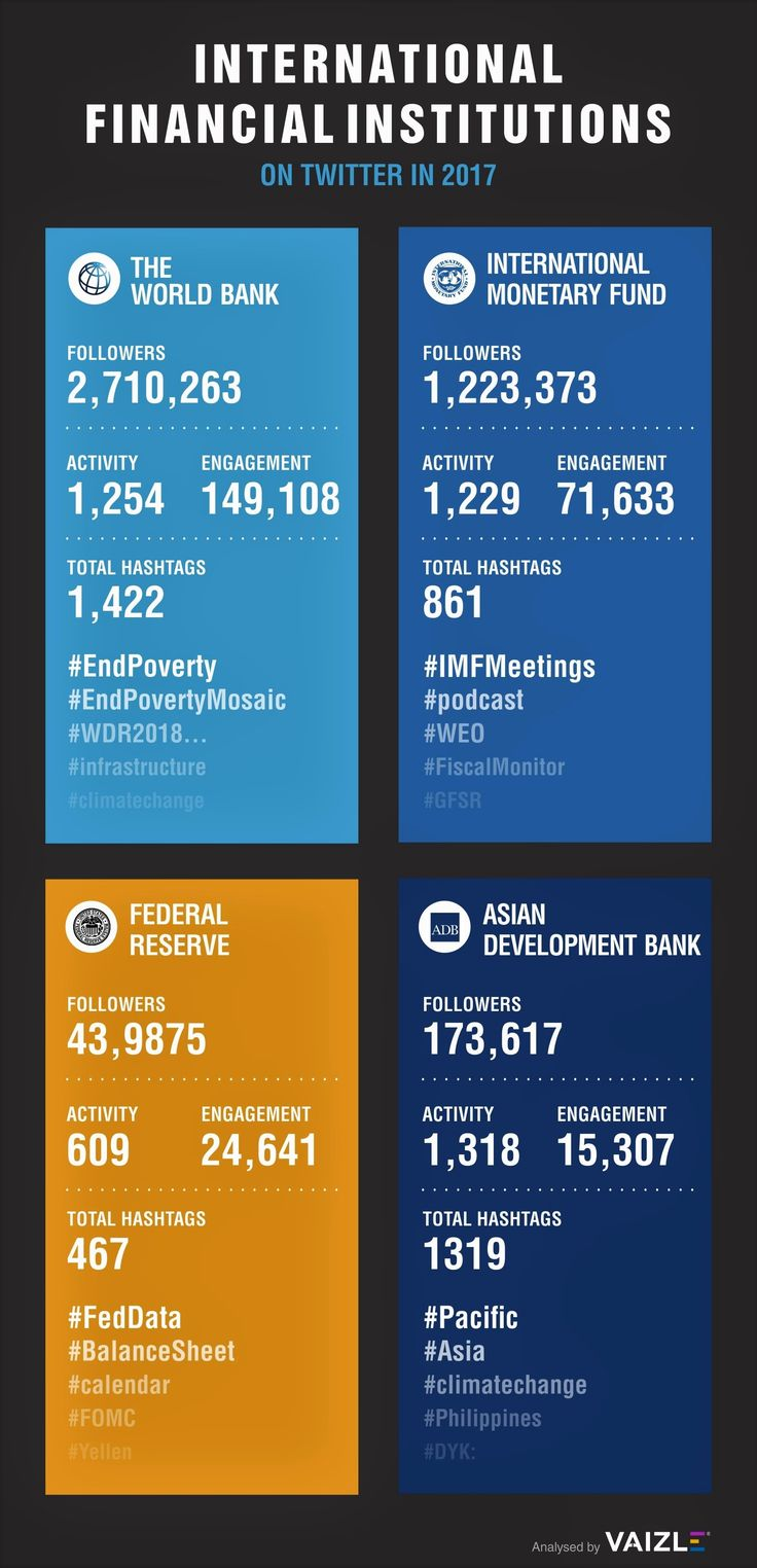 Analysis of Twitter activities of International Financial Institutions in 2017  #Twitter #socialmedia #worldbank #adb