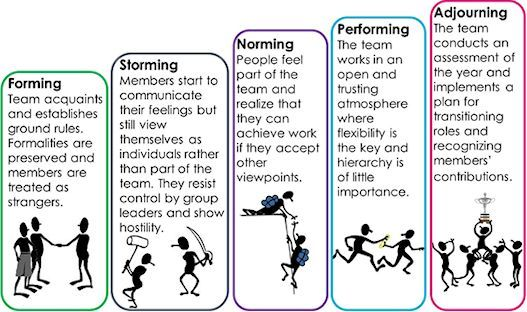 forming storming norming and performing - Google Search