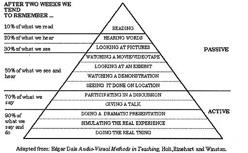 The Myth of the Learning Pyramid