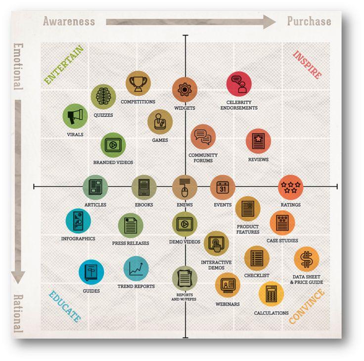 Inbound Marketing - which content to create? #inboundmarketing