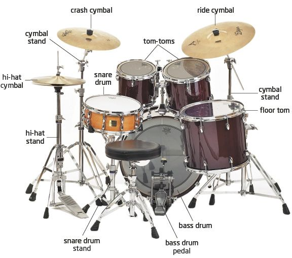 Image Detail for - complete drum set basically is everything on that drum set pictured ...