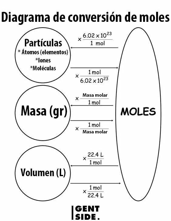 Best 25+ Mole to mole conversion ideas on Pinterest Mole - solubility chart example
