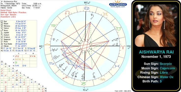 faa1be9c26b5d2c8e2cff09b200a3eaf famous leos birth chart