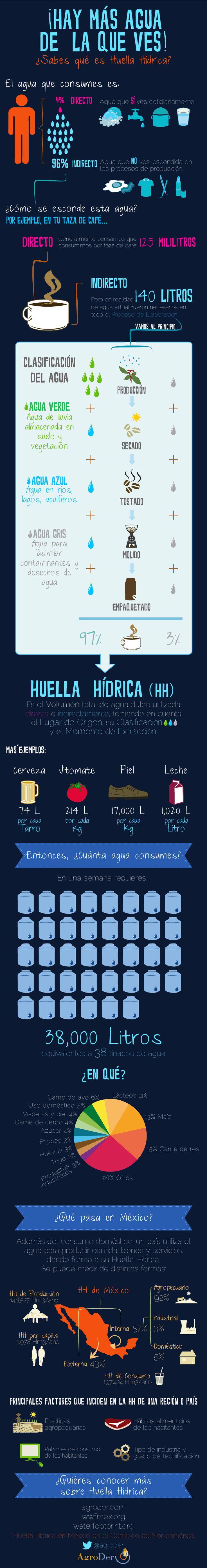 ¡Hay más agua de la que ves! Huella Hídrica #Agua #HuellaHidrica #HH #Consumo #Infografia