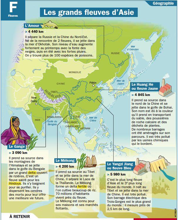 Fiche exposés : Les grands fleuves d'Asie