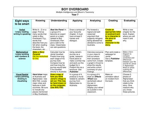 Boy Overboard - Using Multiple Intelligences and Blooms Taxonomy, this unit of work suits a Middle School English /Humanities curriculum.