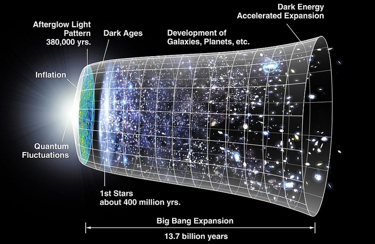 the timeline of Universe