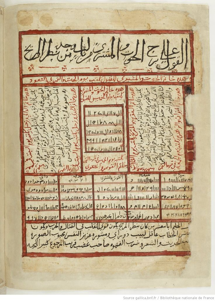 vue 80 - folio 36v, The Book of Nativities (Kitab al-Mawalid), attributed to Persian astronomer Abu Maʿschar al-Balkḥī and was later drawn by the painter Qanbar 'Alī Shīrāzī published in 1300 AD.