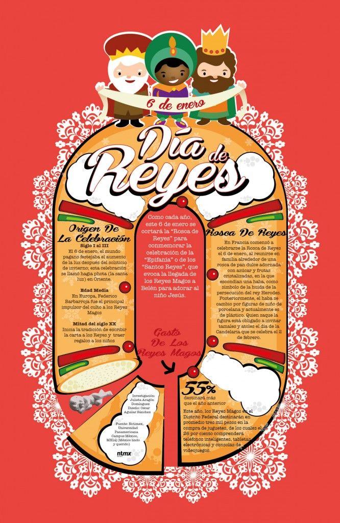 infografía 6 de ene día de reyes